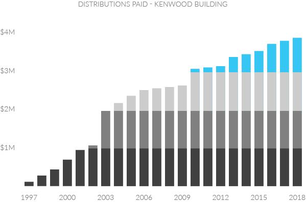 bar-graph-kenwood-distributions