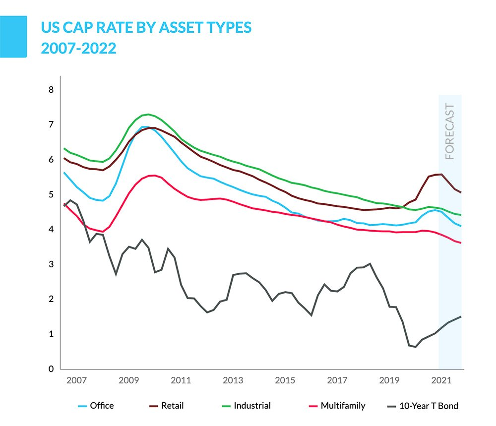 cap rates by asset type