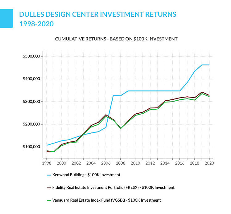 Dulles Design Center investment returns