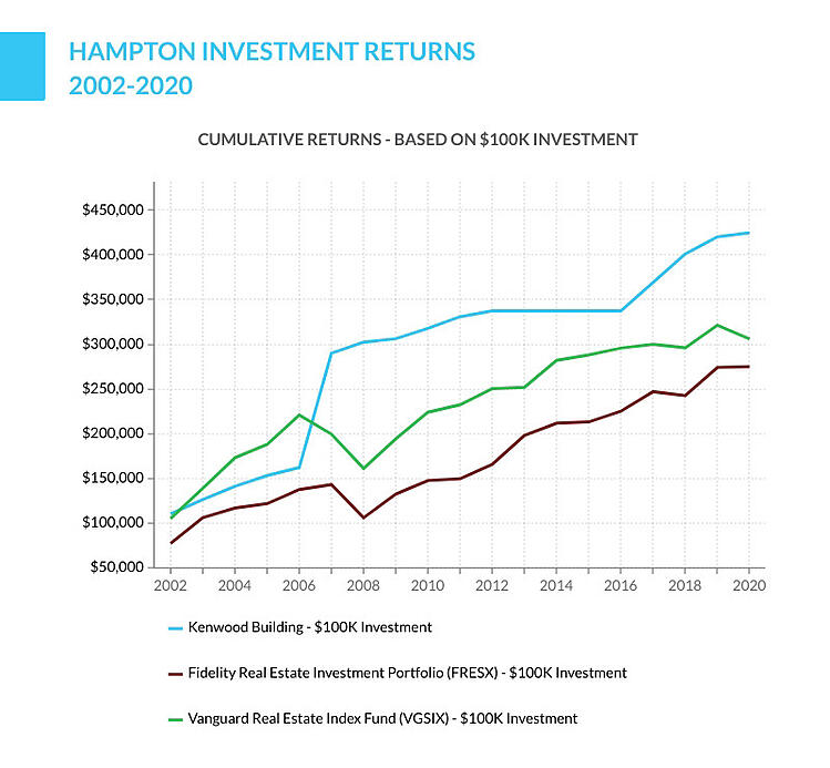 Hampton investment returns
