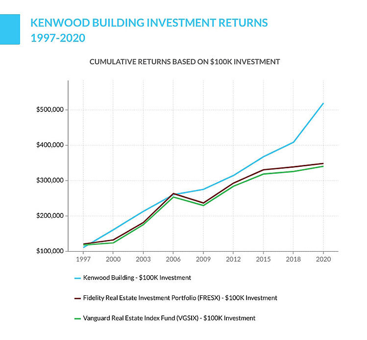 Kenwood Building investment returns