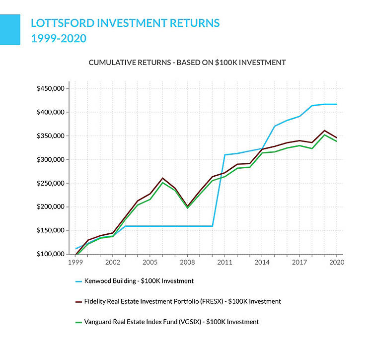 Lottsford investment returns