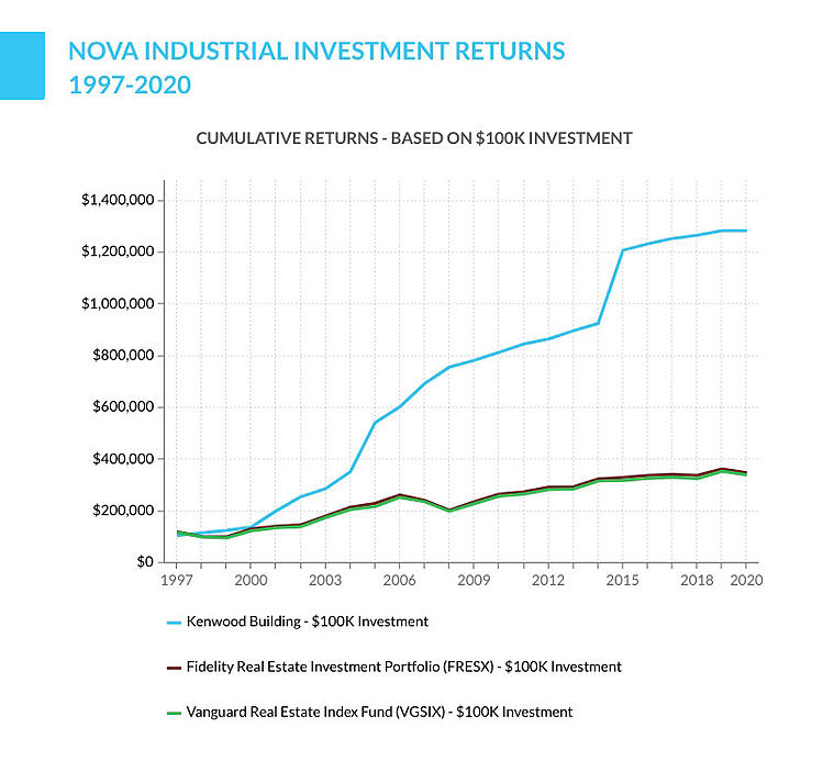 Nova Industrial investment returns
