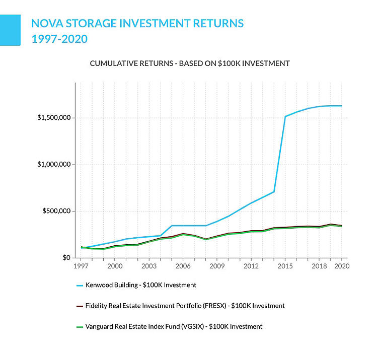 Nova Storage investment returns