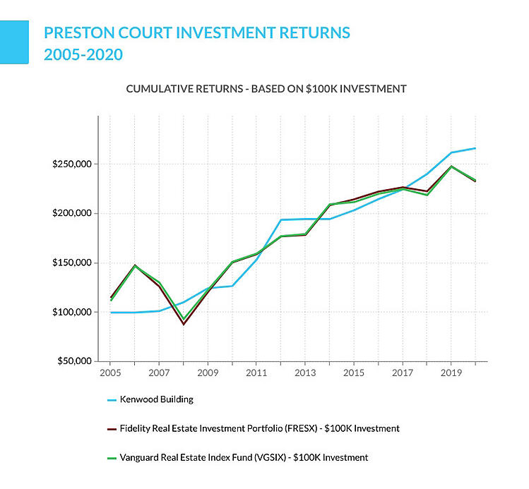 Preston Court investment returns