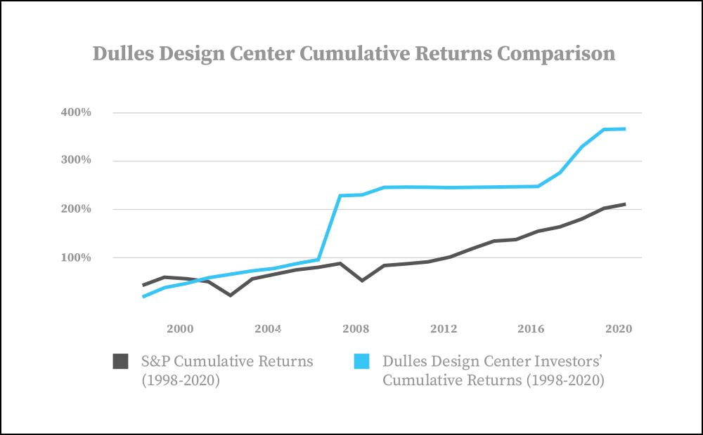 Dulles Design Center Returns