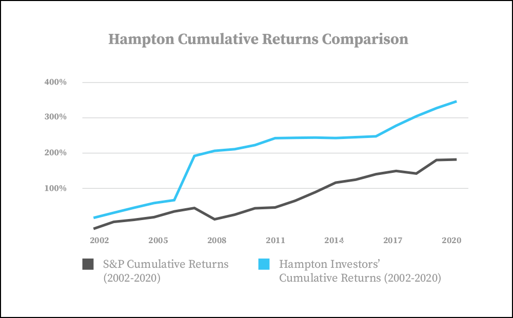 Hampton Returns
