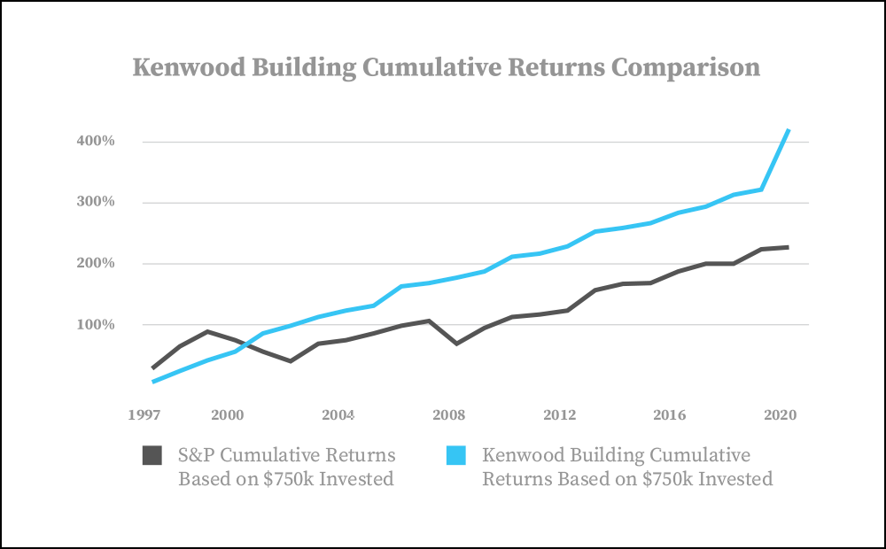 Kenwood Building Returns