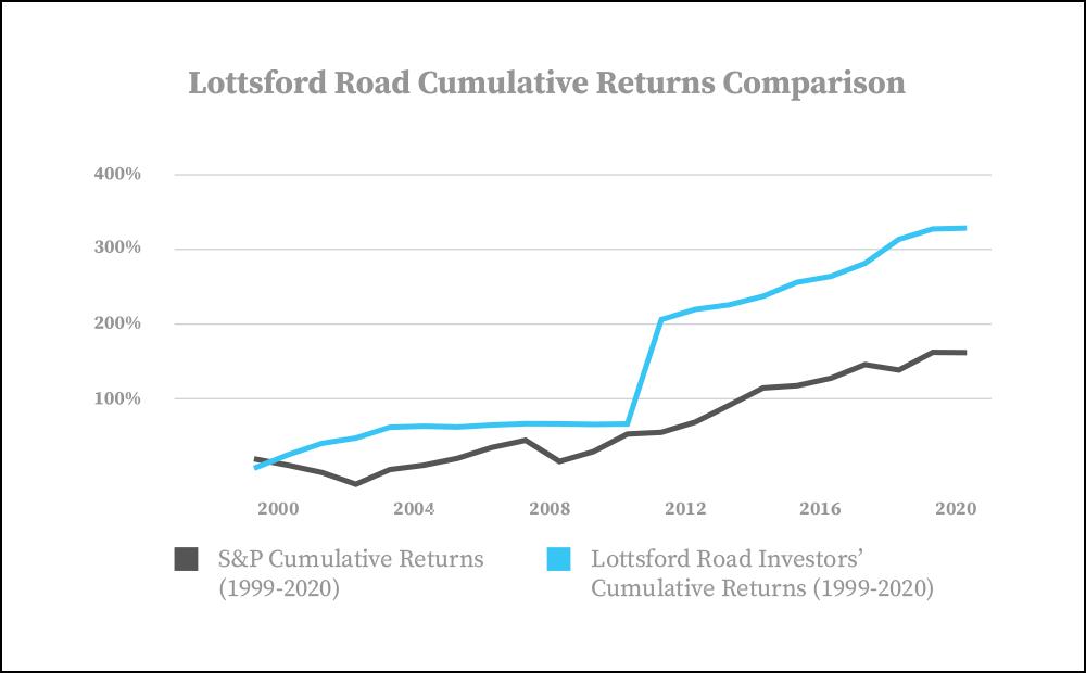 Lottsford Returns