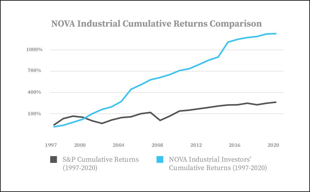 NOVA Industrial Returns