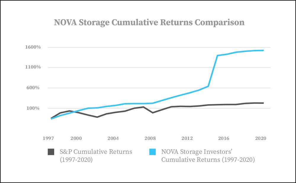 NOVA Storage Returns