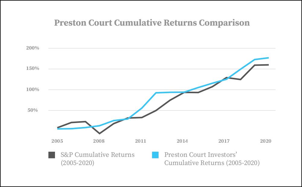 Preston Court Returns