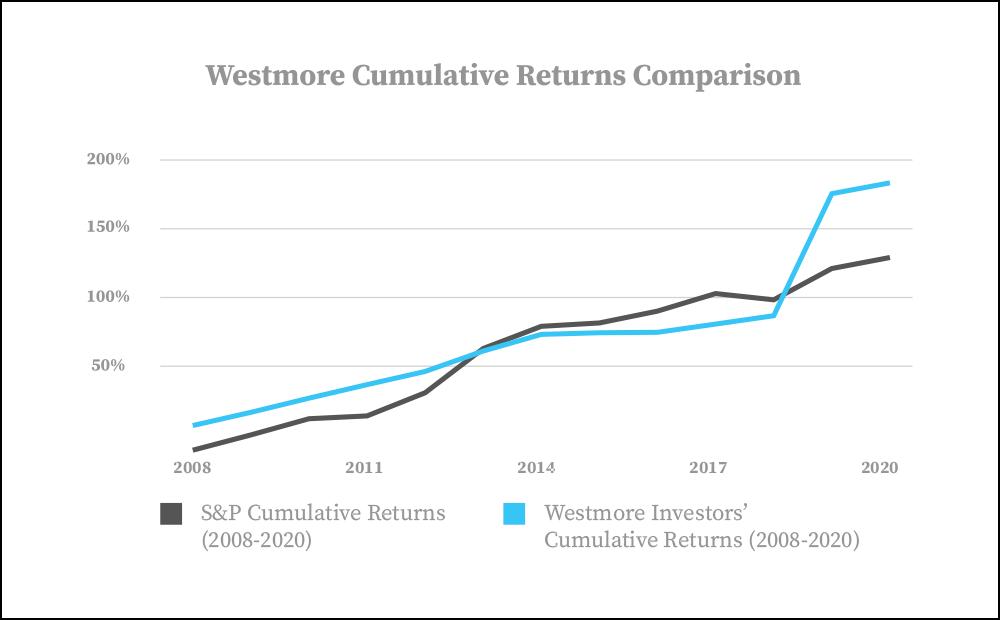 Westmore Returns