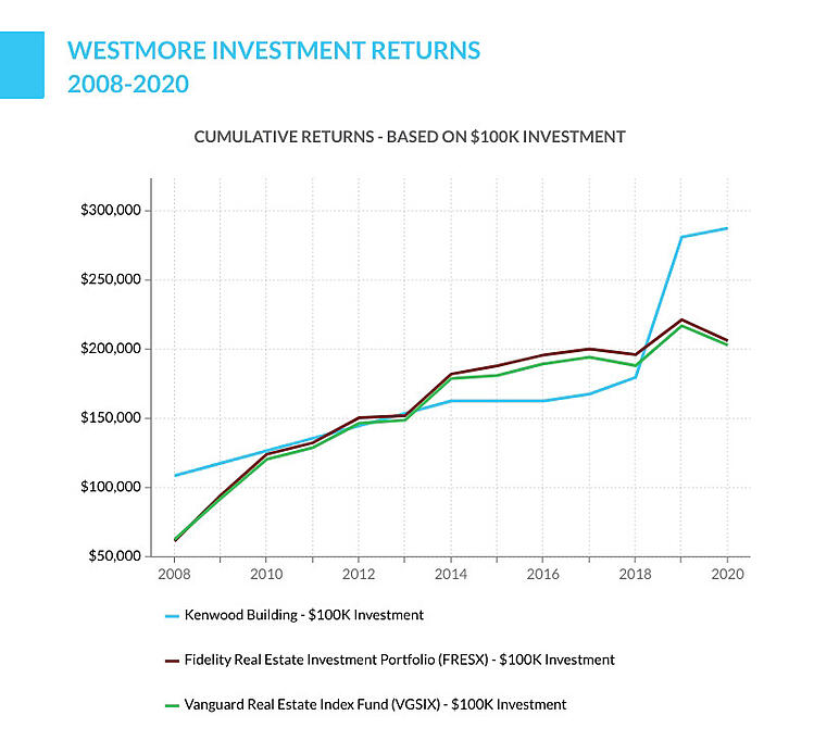 Westmore investment returns
